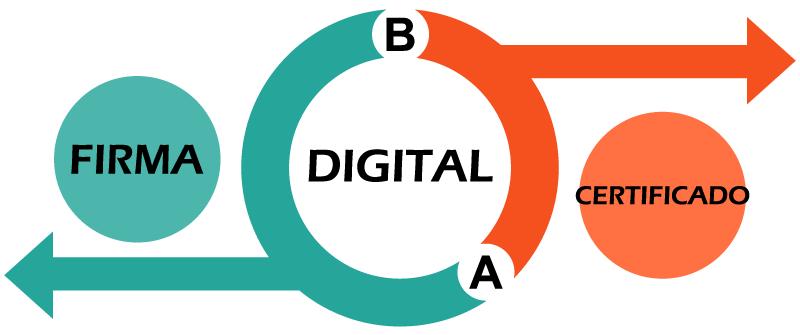 ¿Qué diferencia al Certificado Digital de la Firma Digital?